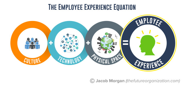 Employee Experience Equation by Jacob Morgan